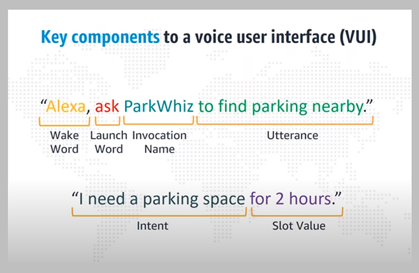 VUI - Key components to a voice user interface - Source: Amazon