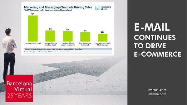 E-Mail Marketing continues to fuel e-Commerce in the USA.