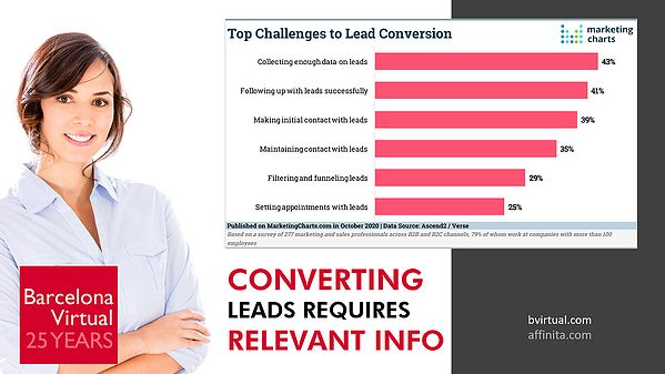Top Challenges to Lead Conversion · Barcelona Virtual · Source: Marketing Charts