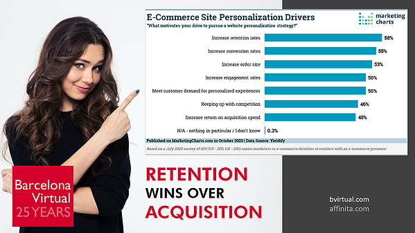 Personalisation Drivers on e-Commerce Sites · Barcelona Virtual · Source: Marketing Charts