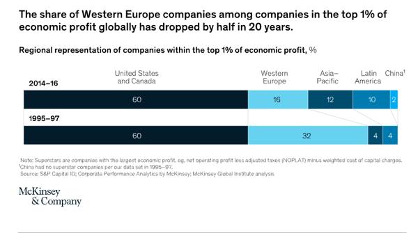 CHART - EU losing ground - McKinsey - 2018