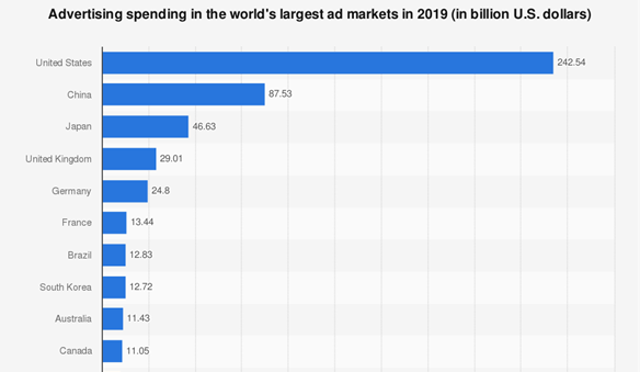 CHART TOP 10 - Statista - Spending in the Worlds Largest Advertising Markets 2019