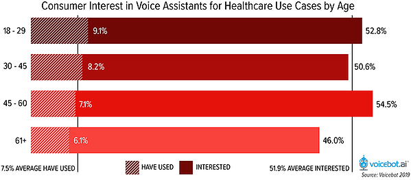 Consumer-interest-in-voice-assistants-for-healthcare-use-cases-by-age