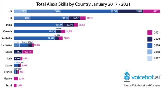 Evolution of New Alexa Skills - Voicebot.ai - 2021