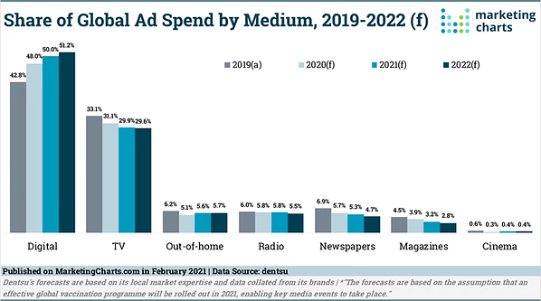 Global Advertising Share by Medium - 2019-2022 - Marketing Charts