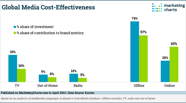 Global Media Cost-Effectiveness - April 2021 - Marketing Charts