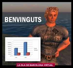 Spanish Success Story: Traffic to the Island of Barcelona Virtual in Second Life increased 85% in the first semester of 2009