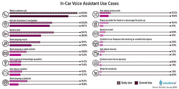 In-car-voice-assistant-use-cases-2020