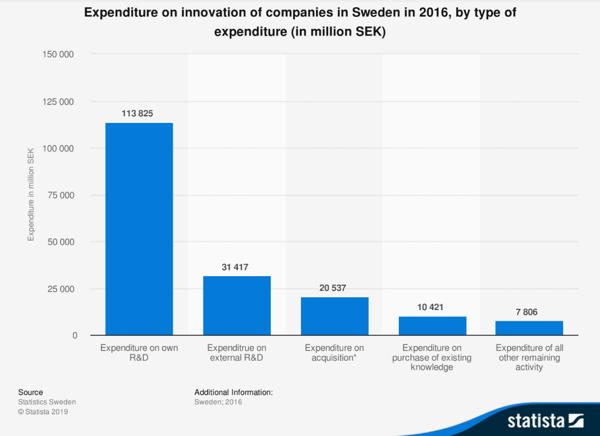 R+D in Sweden 2016 - Statista Chart