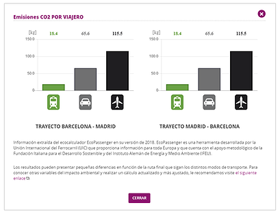 Renfe Spanish Railways gives environmentally-conscious customers detailed C02 information on their tickets.