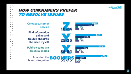Customer Service: younger consumers quickly abandon brands.