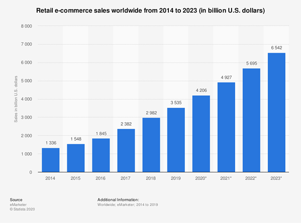 Statista: Chart of Global Retail e-Commerce Sales: 2014-2023